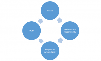 Values of restorative justice