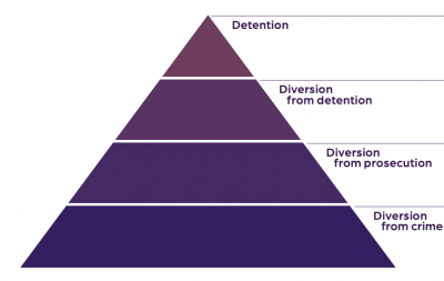 The pyramid of a coordinated and strategic response to crime